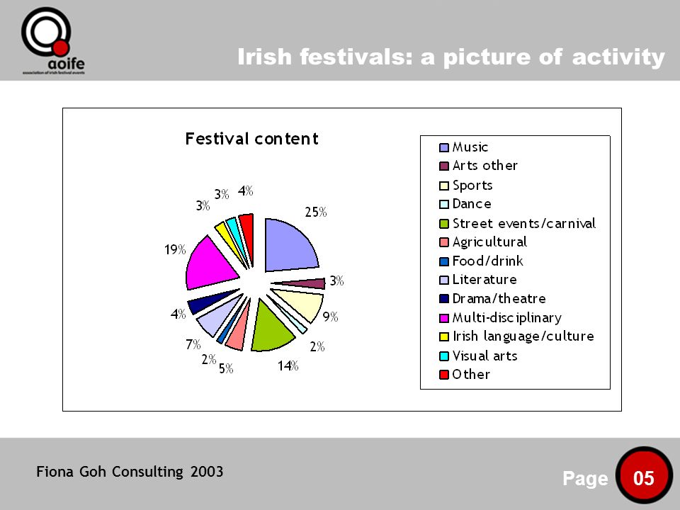 Irish festivals: a picture of activity Page 05 Fiona Goh Consulting 2003
