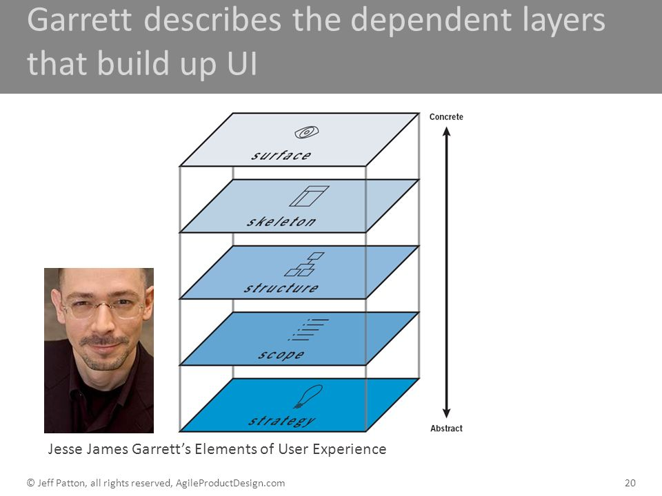 Garrett describes the dependent layers that build up UI Jesse James Garretts Elements of User Experience 20© Jeff Patton, all rights reserved, AgilePr
