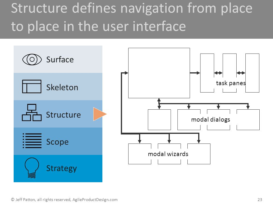 Structure defines navigation from place to place in the user interface 23 task panes modal dialogs modal wizards Surface Skeleton Structure Scope Stra