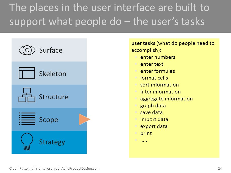 The places in the user interface are built to support what people do – the users tasks 24 user tasks (what do people need to accomplish): enter number