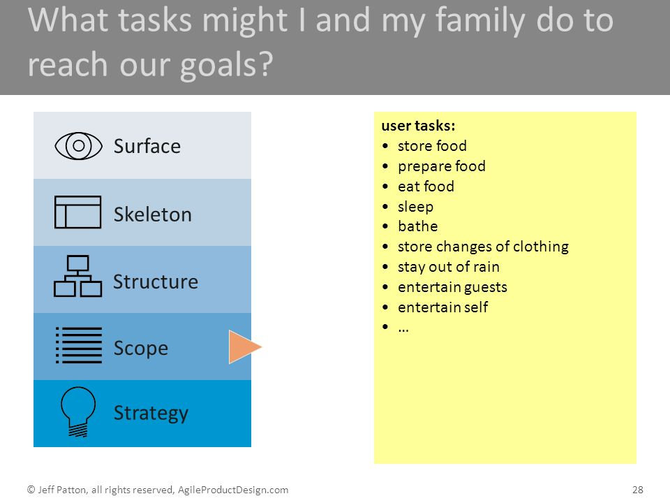 What tasks might I and my family do to reach our goals? 28 user tasks: store food prepare food eat food sleep bathe store changes of clothing stay out