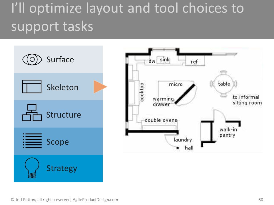 Ill optimize layout and tool choices to support tasks 30 Surface Skeleton Structure Scope Strategy © Jeff Patton, all rights reserved, AgileProductDes