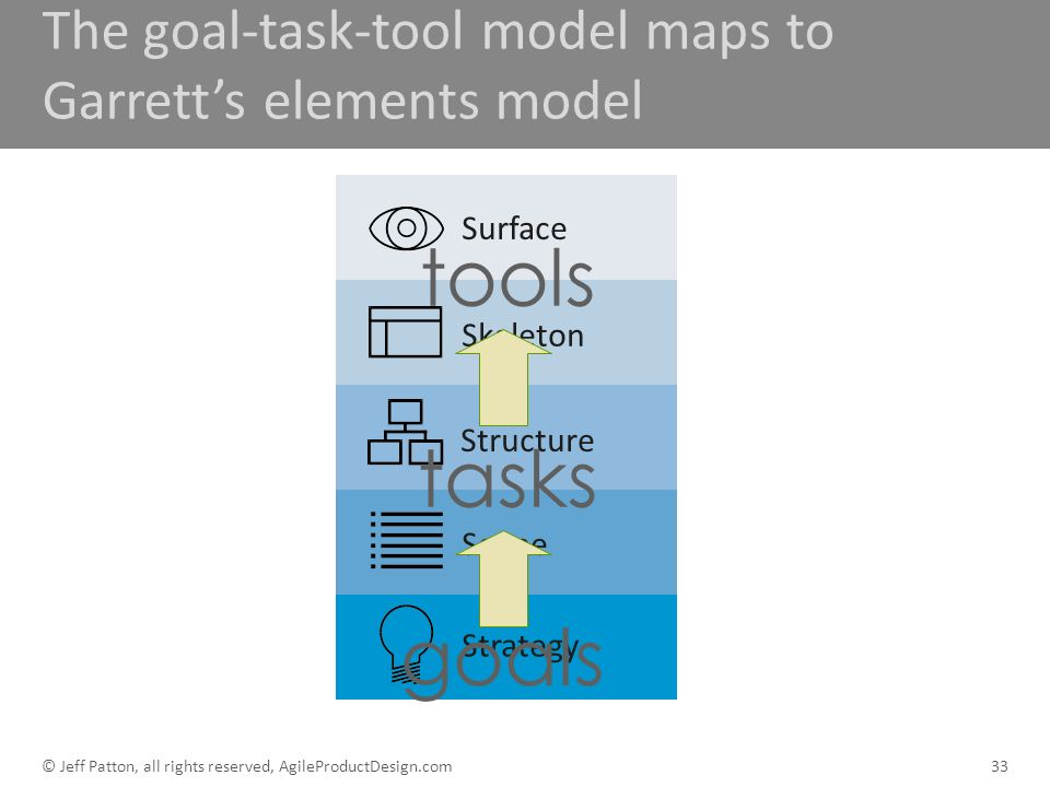 Surface Skeleton Structure Scope Strategy The goal-task-tool model maps to Garretts elements model 33 goals tasks tools © Jeff Patton, all rights rese