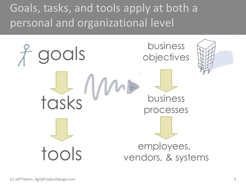Goals, tasks, and tools apply at both a personal and organizational level 5 business processes employees, vendors, & systems business objectives tasks