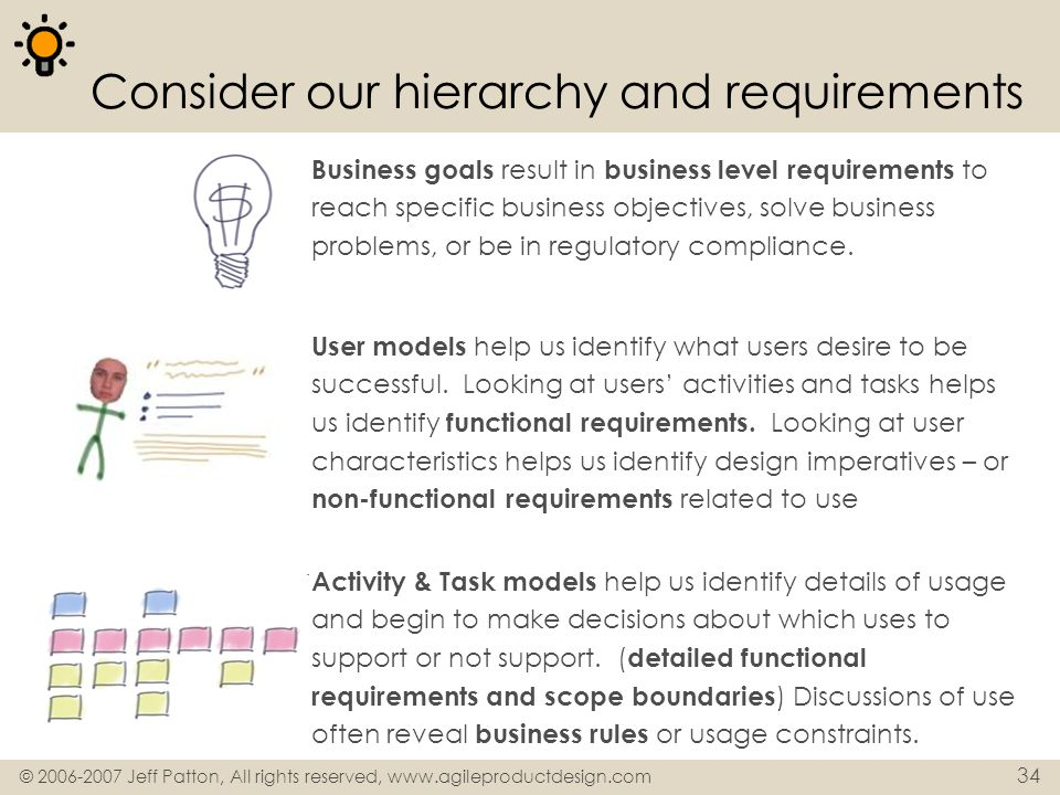 © 2006-2007 Jeff Patton, All rights reserved, www.agileproductdesign.com 34 Consider our hierarchy and requirements Business goals result in business