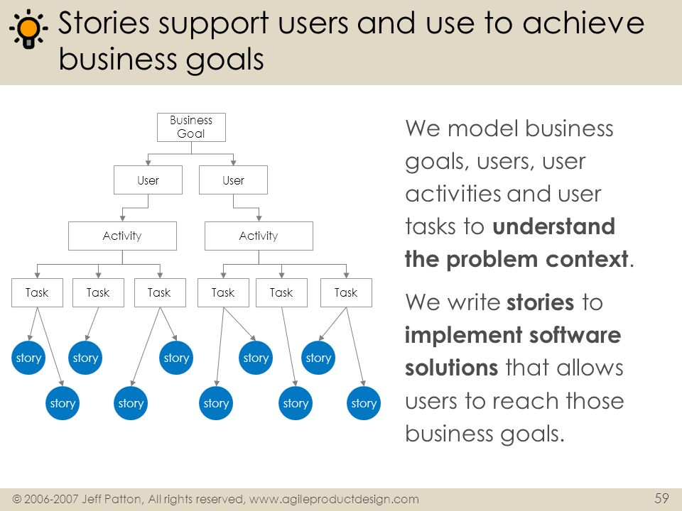 © 2006-2007 Jeff Patton, All rights reserved, www.agileproductdesign.com 59 Stories support users and use to achieve business goals We model business