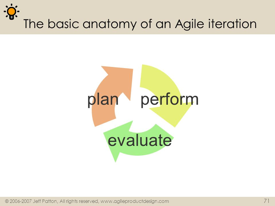 © 2006-2007 Jeff Patton, All rights reserved, www.agileproductdesign.com 71 The basic anatomy of an Agile iteration planperform evaluate
