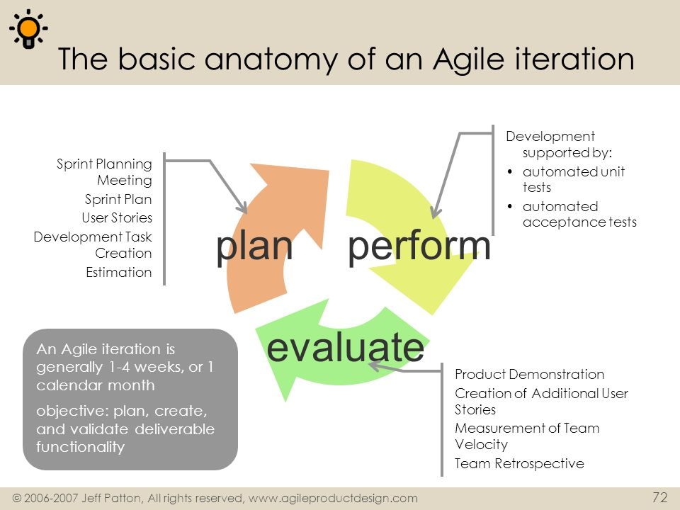 © 2006-2007 Jeff Patton, All rights reserved, www.agileproductdesign.com 72 The basic anatomy of an Agile iteration planperform evaluate Sprint Planni