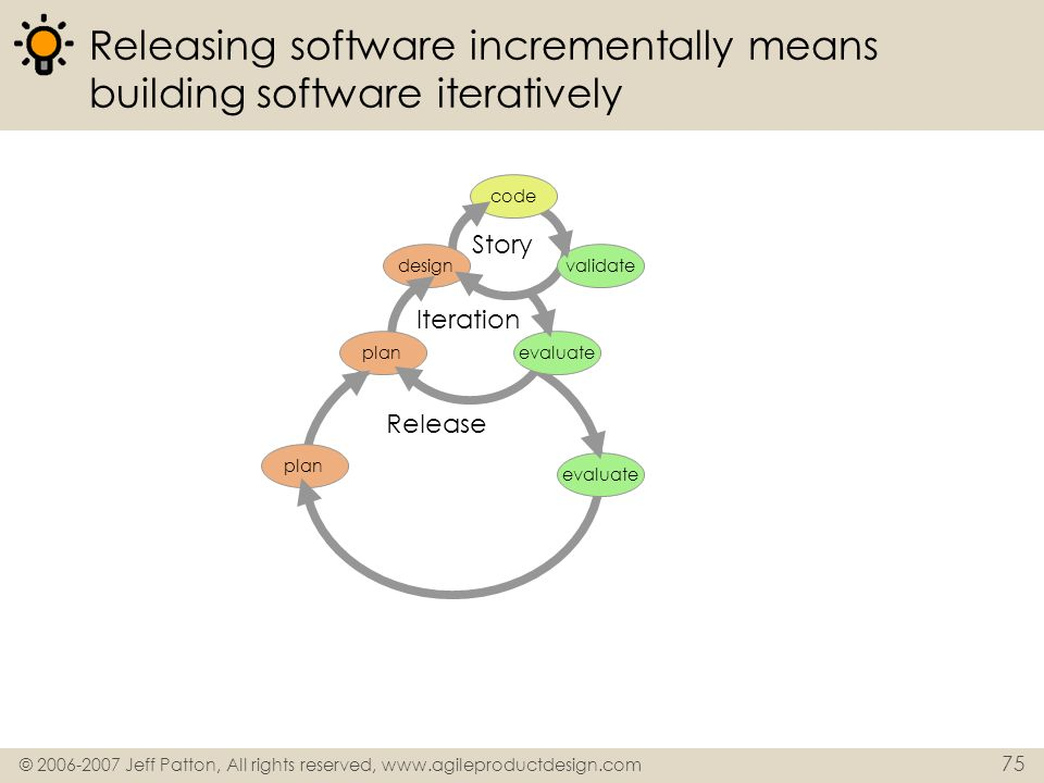 © 2006-2007 Jeff Patton, All rights reserved, www.agileproductdesign.com 75 Release Iteration Releasing software incrementally means building software