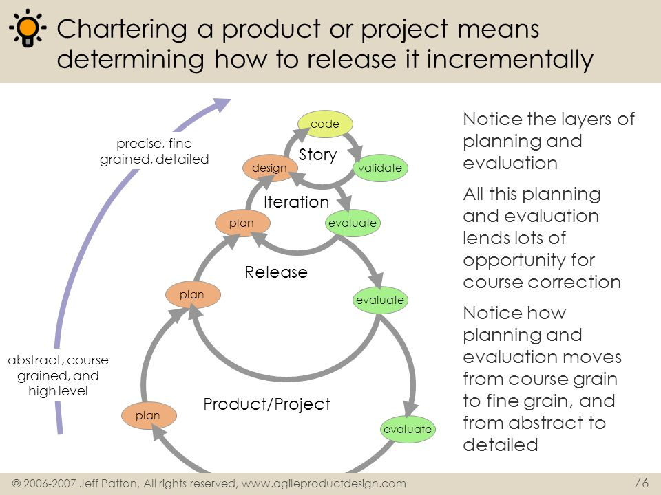 © 2006-2007 Jeff Patton, All rights reserved, www.agileproductdesign.com 76 Product/Project Release Iteration Chartering a product or project means de