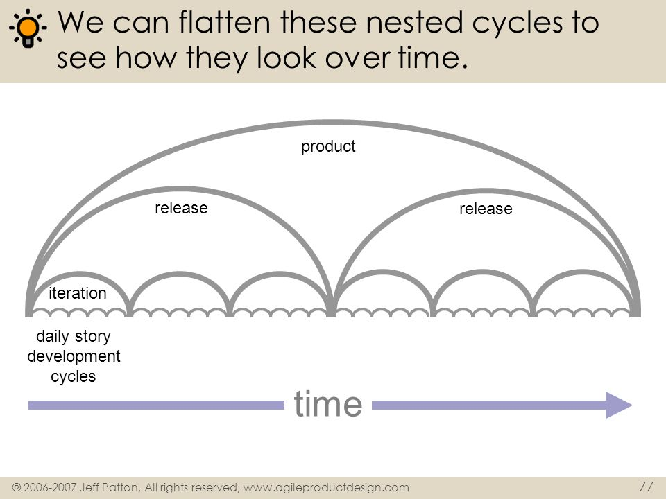 © 2006-2007 Jeff Patton, All rights reserved, www.agileproductdesign.com 77 We can flatten these nested cycles to see how they look over time. product