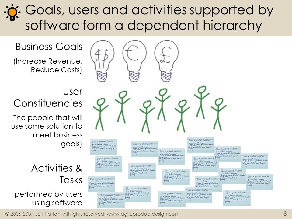8 Goals, users and activities supported by software form a dependent hierarchy Business Goals (Increase Revenue, Reduce Costs) User Constituencies (Th