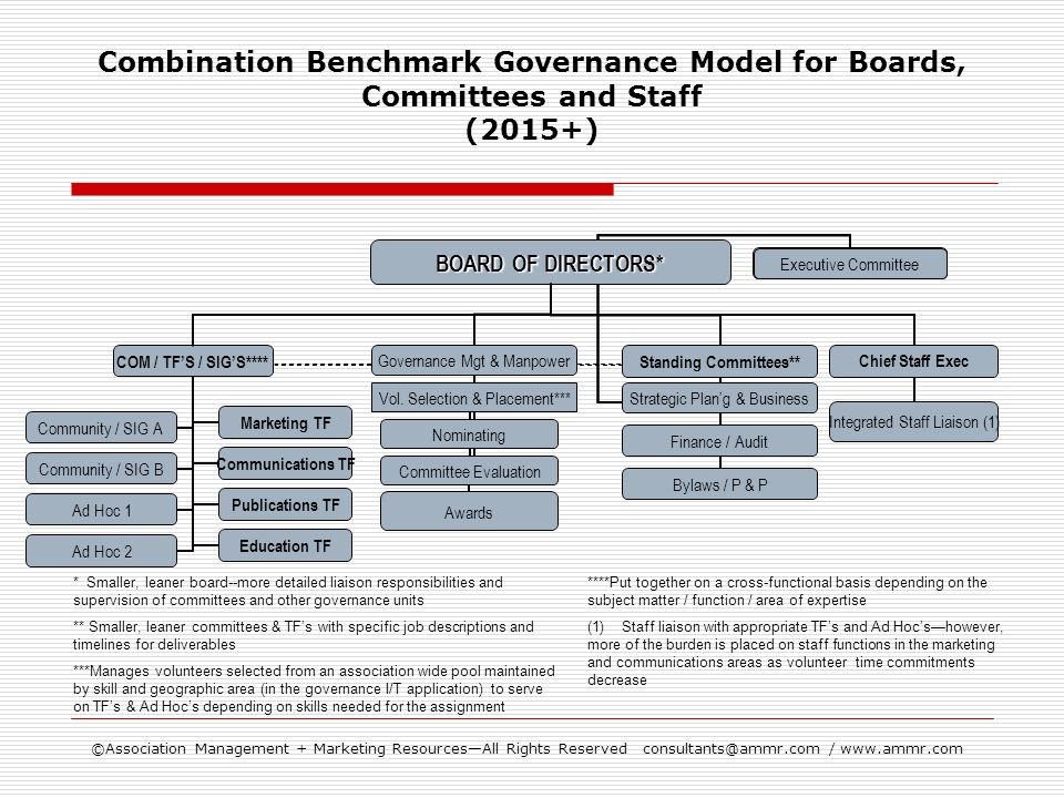 ©Association Management + Marketing ResourcesAll Rights Reserved consultants@ammr.com / www.ammr.com Combination Benchmark Governance Model for Boards, Committees and Staff (2015+) * Smaller, leaner board--more detailed liaison responsibilities and supervision of committees and other governance units ** Smaller, leaner committees & TFs with specific job descriptions and timelines for deliverables ***Manages volunteers selected from an association wide pool maintained by skill and geographic area (in the governance I/T application) to serve on TFs & Ad Hocs depending on skills needed for the assignment ****Put together on a cross-functional basis depending on the subject matter / function / area of expertise (1) Staff liaison with appropriate TFs and Ad Hocshowever, more of the burden is placed on staff functions in the marketing and communications areas as volunteer time commitments decrease Chief Staff Exec Integrated Staff Liaison (1) Executive Committee