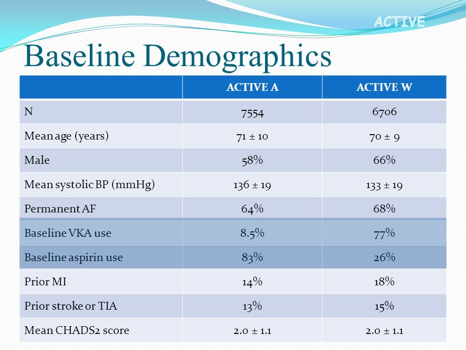 ACTIVE ACTIVE AACTIVE W N75546706 Mean age (years)71 ± 1070 ± 9 Male58%66% Mean systolic BP (mmHg)136 ± 19133 ± 19 Permanent AF64%68% Baseline VKA use