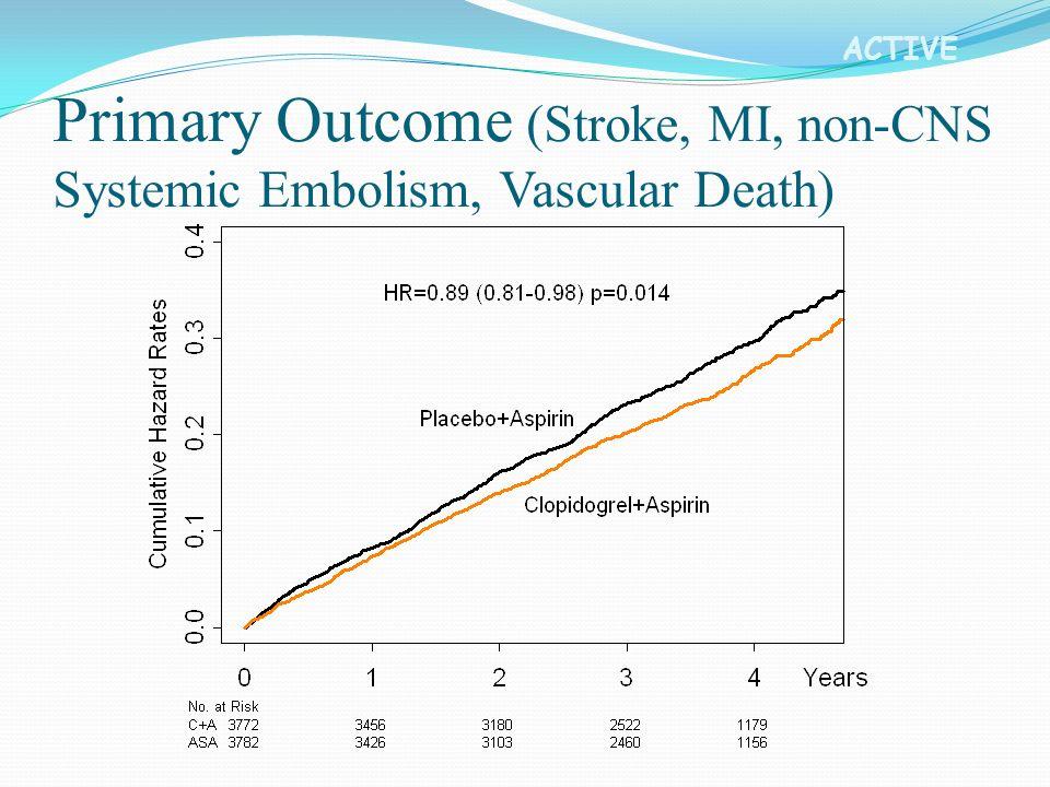 ACTIVE Primary Outcome (Stroke, MI, non-CNS Systemic Embolism, Vascular Death)