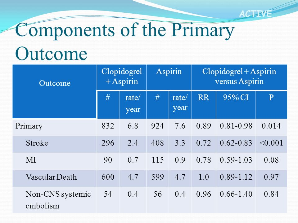 ACTIVE Outcome Clopidogrel + Aspirin AspirinClopidogrel + Aspirin versus Aspirin #rate/ year #rate/ year RR95% CIP Primary8326.89247.60.890.81-0.980.014 Stroke2962.44083.30.720.62-0.83<0.001 MI900.71150.90.780.59-1.030.08 Vascular Death6004.75994.71.00.89-1.120.97 Non-CNS systemic embolism 540.4560.40.960.66-1.400.84 Components of the Primary Outcome