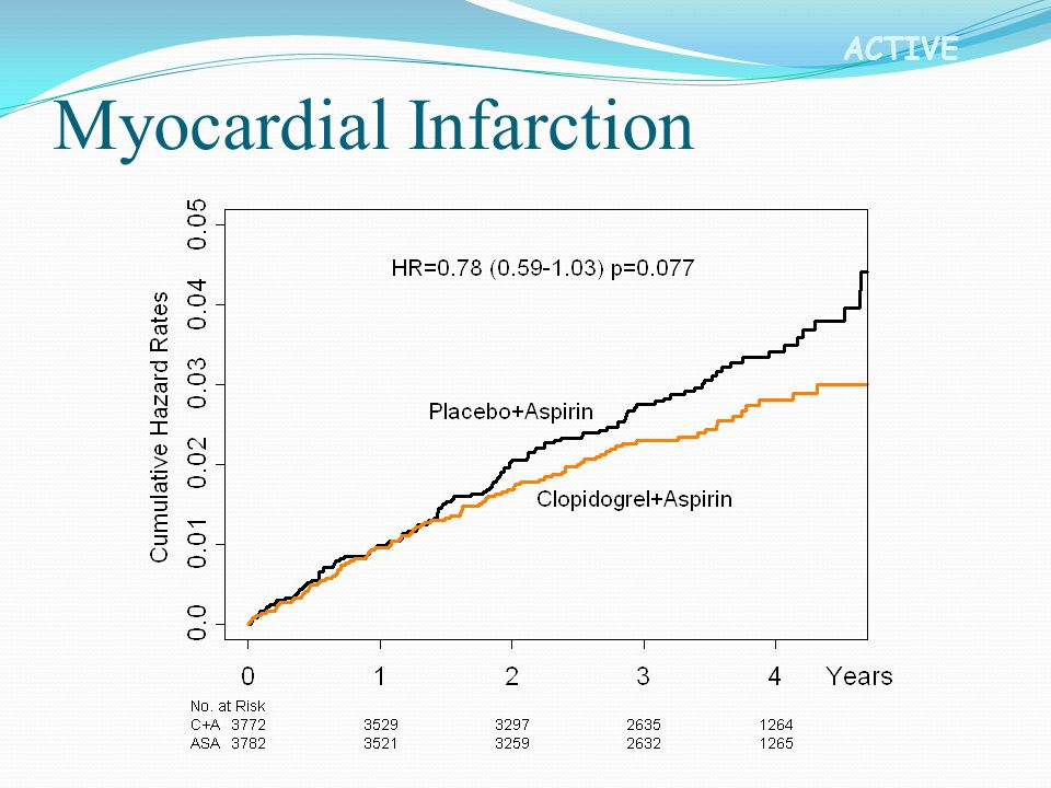 ACTIVE Myocardial Infarction