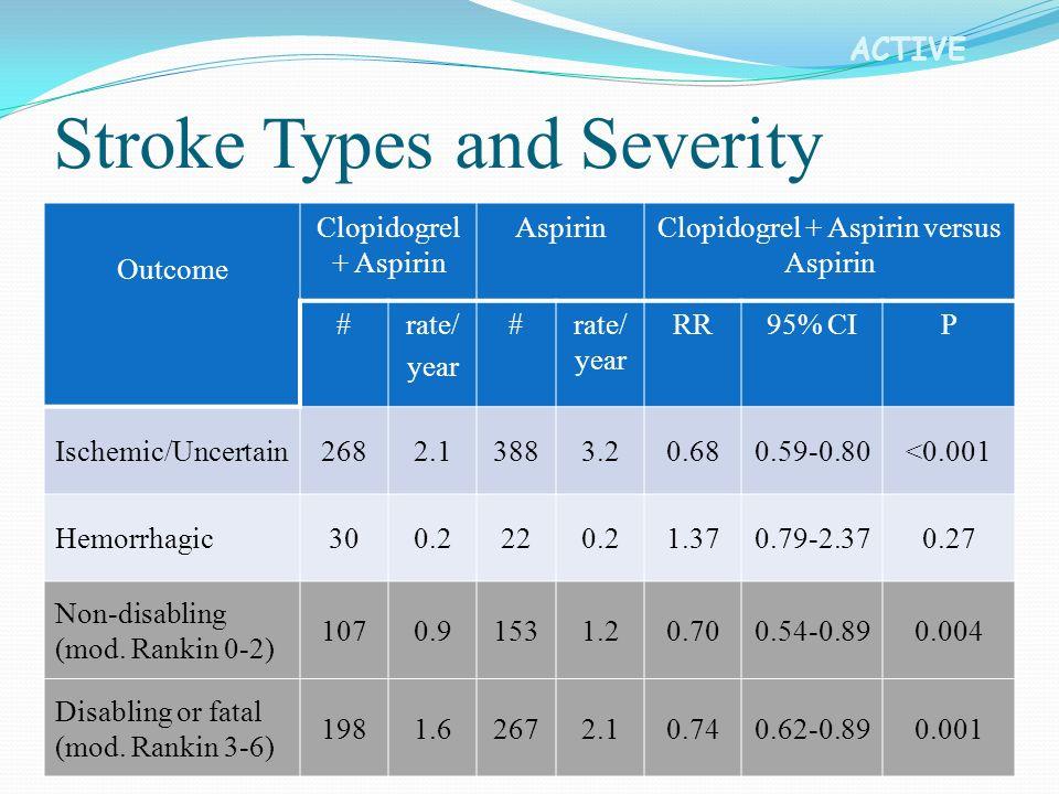 ACTIVE Outcome Clopidogrel + Aspirin AspirinClopidogrel + Aspirin versus Aspirin #rate/ year #rate/ year RR95% CIP Ischemic/Uncertain2682.13883.20.680.59-0.80<0.001 Hemorrhagic300.2220.21.370.79-2.370.27 Non-disabling (mod.