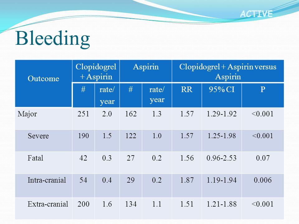 ACTIVE Outcome Clopidogrel + Aspirin AspirinClopidogrel + Aspirin versus Aspirin #rate/ year #rate/ year RR95% CIP Major2512.01621.31.571.29-1.92<0.001 Severe 1901.51221.01.571.25-1.98<0.001 Fatal420.3270.21.560.96-2.530.07 Intra-cranial540.4290.21.871.19-1.940.006 Extra-cranial2001.61341.11.511.21-1.88<0.001 Bleeding