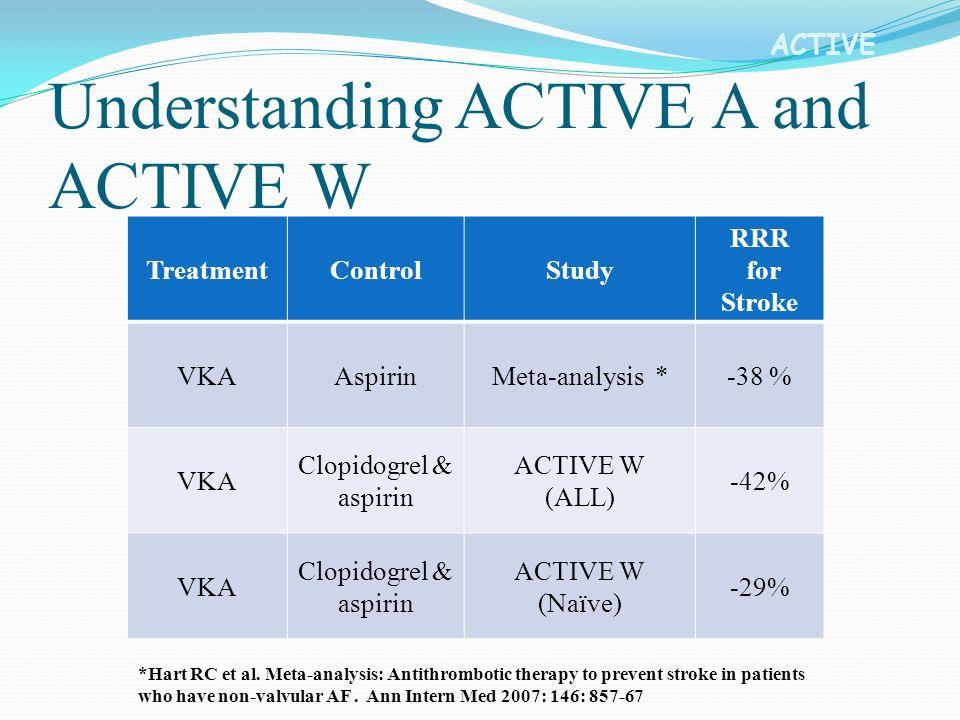 Understanding ACTIVE A and ACTIVE W TreatmentControlStudy RRR for Stroke VKAAspirinMeta-analysis *-38 % VKA Clopidogrel & aspirin ACTIVE W (ALL) -42% VKA Clopidogrel & aspirin ACTIVE W (Naïve) -29% *Hart RC et al.