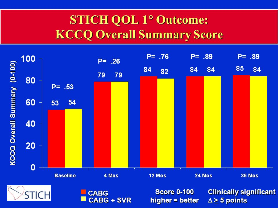 STICH QOL 1 Outcome: KCCQ Overall Summary Score P=.26 P=.76P=.89 CABG CABG + SVR KCCQ Overall Summary (0-100) Score higher = better P=.53 Clinically significant > 5 points > 5 points P=.89