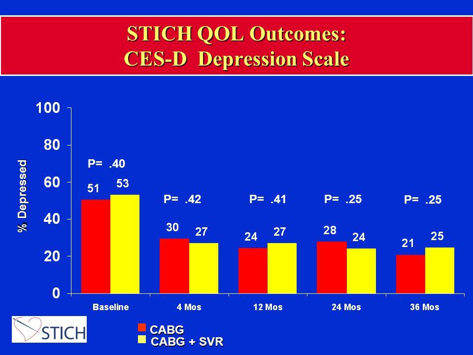 STICH QOL Outcomes: CES-D Depression Scale P=.42P=.41P=.25 % Depressed P=.40 P=.25 CABG CABG + SVR