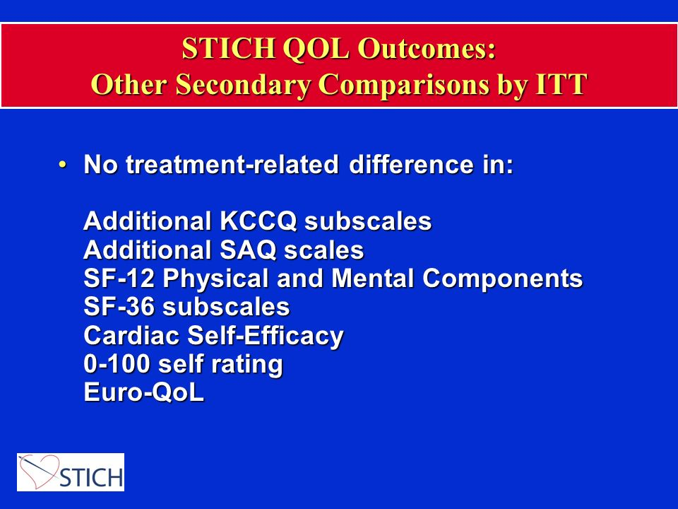 STICH QOL Outcomes: Other Secondary Comparisons by ITT No treatment-related difference in: Additional KCCQ subscales Additional SAQ scales SF-12 Physi