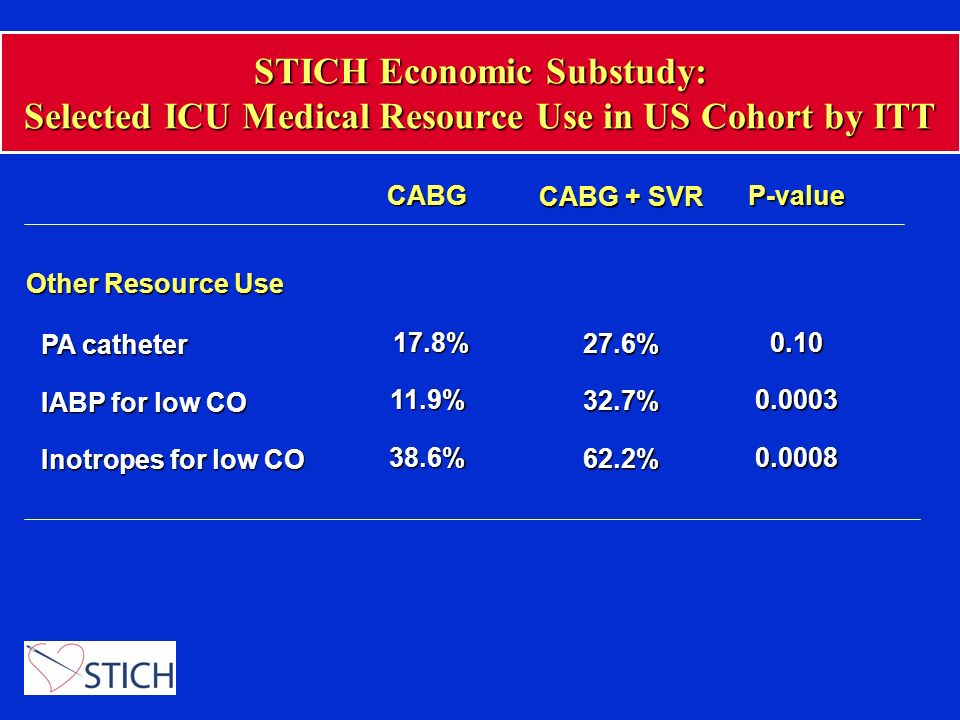 STICH Economic Substudy: Selected ICU Medical Resource Use in US Cohort by ITT CABG 17.8% 17.8%11.9%38.6% CABG + SVR 27.6%32.7%62.2% Other Resource Us