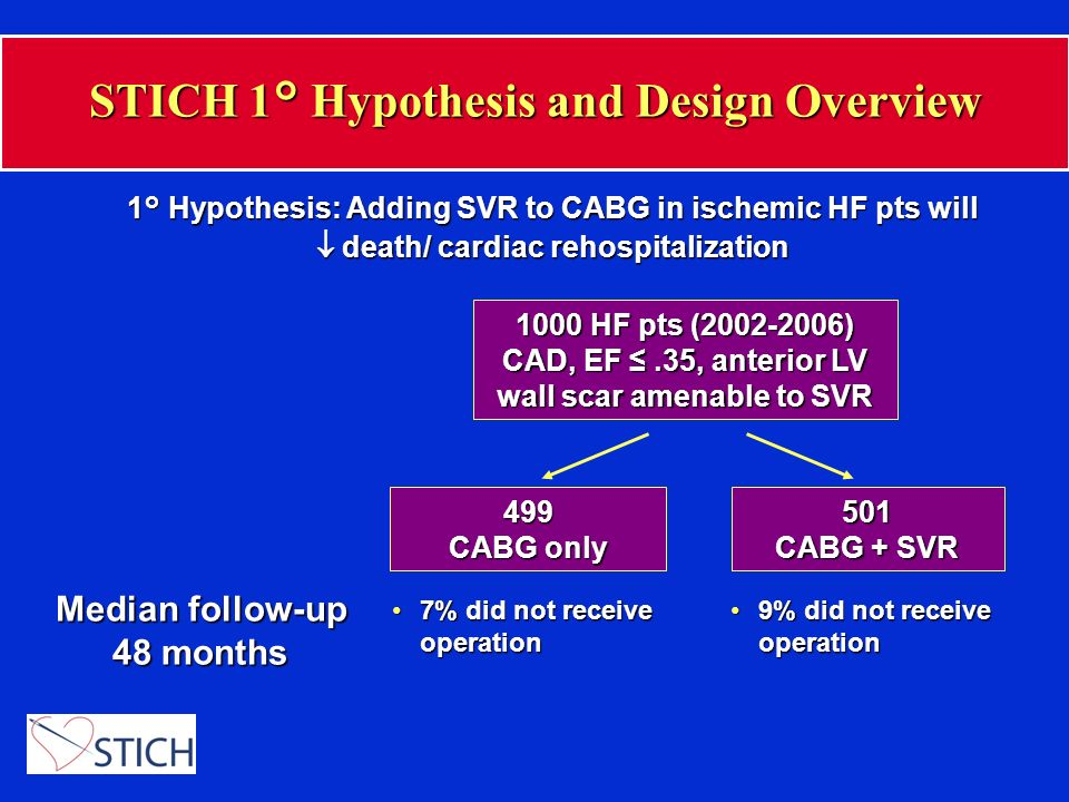 EQOL STICH Baseline Characteristics CABG only (n=499)6216%10% 7% 45% 42% 6% 87%35% CABG + SVR (n=501)6214%8% 10% 41% 44% 5% 87%34% Age (mean) Female Race, nonwhite Current NYHA Class I II III IV Previous MI Diabetes