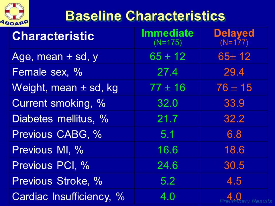 Preliminary Results Baseline Characteristics Characteristic Immediate (N=175) Delayed (N=177) Age, mean ± sd, y65 ± 12 Female sex, %27.429.4 Weight, mean ± sd, kg77 ± 1676 ± 15 Current smoking, %32.033.9 Diabetes mellitus, %21.732.2 Previous CABG, %5.16.8 Previous MI, %16.618.6 Previous PCI, %24.630.5 Previous Stroke, %5.24.5 Cardiac Insufficiency, %4.0