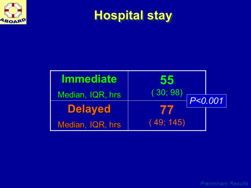 Preliminary Results Hospital stay Immediate Median, IQR, hrs 55 ( 30; 98) Delayed Median, IQR, hrs 77 ( 49; 145) P<0.001