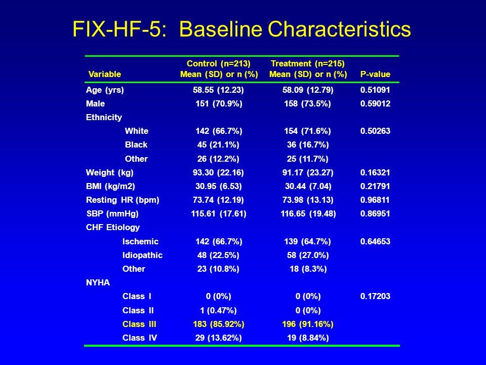 FIX-HF-5: Baseline Characteristics Control (n=213)Treatment (n=215) Mean (SD) or n (%) Age (yrs)58.55 (12.23)58.09 (12.79)0.51091 Male151 (70.9%)158 (