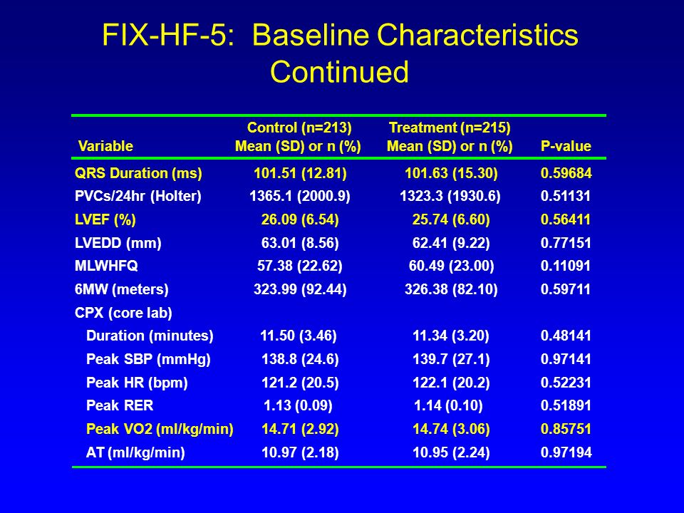 FIX-HF-5: Baseline Characteristics Continued Control (n=213)Treatment (n=215) Mean (SD) or n (%) QRS Duration (ms)101.51 (12.81)101.63 (15.30)0.59684