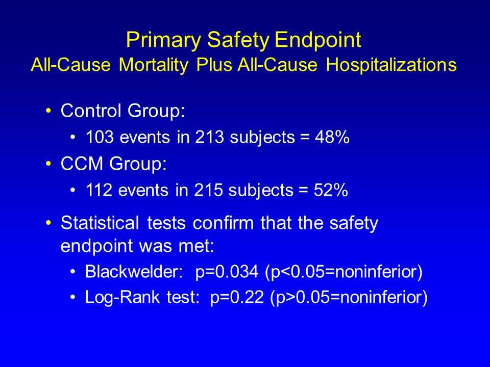 Primary Safety Endpoint All-Cause Mortality Plus All-Cause Hospitalizations Control Group: 103 events in 213 subjects = 48% CCM Group: 112 events in 2