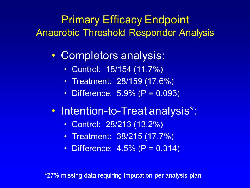 Primary Efficacy Endpoint Anaerobic Threshold Responder Analysis Completors analysis: Control: 18/154 (11.7%) Treatment: 28/159 (17.6%) Difference: 5.
