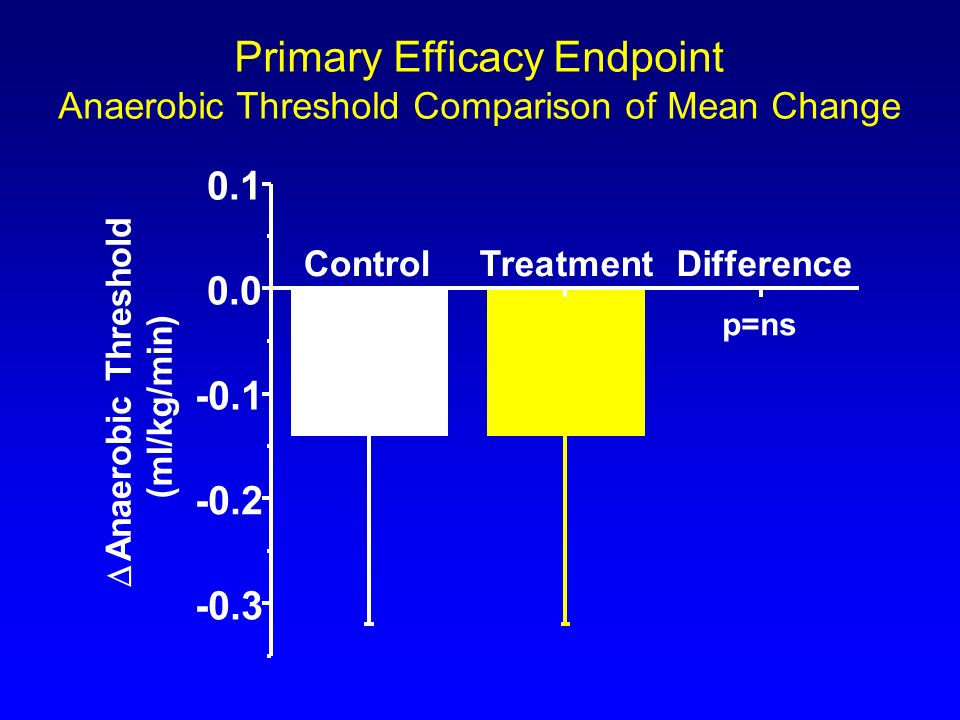 Primary Efficacy Endpoint Anaerobic Threshold Comparison of Mean Change p=ns ControlTreatmentDifference -0.3 -0.2 -0.1 0.0 0.1 Anaerobic Threshold (ml