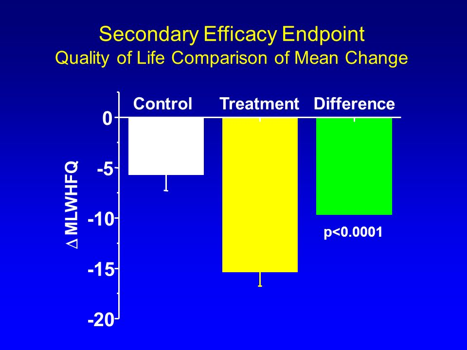 Secondary Efficacy Endpoint Quality of Life Comparison of Mean Change ControlTreatmentDifference -20 -15 -10 -5 0 MLWHFQ p<0.0001