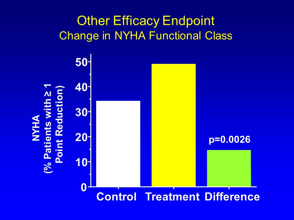 Other Efficacy Endpoint Change in NYHA Functional Class ControlTreatmentDifference 0 10 20 30 40 50 NYHA ( % Patients with 1 Point Reduction ) p=0.002