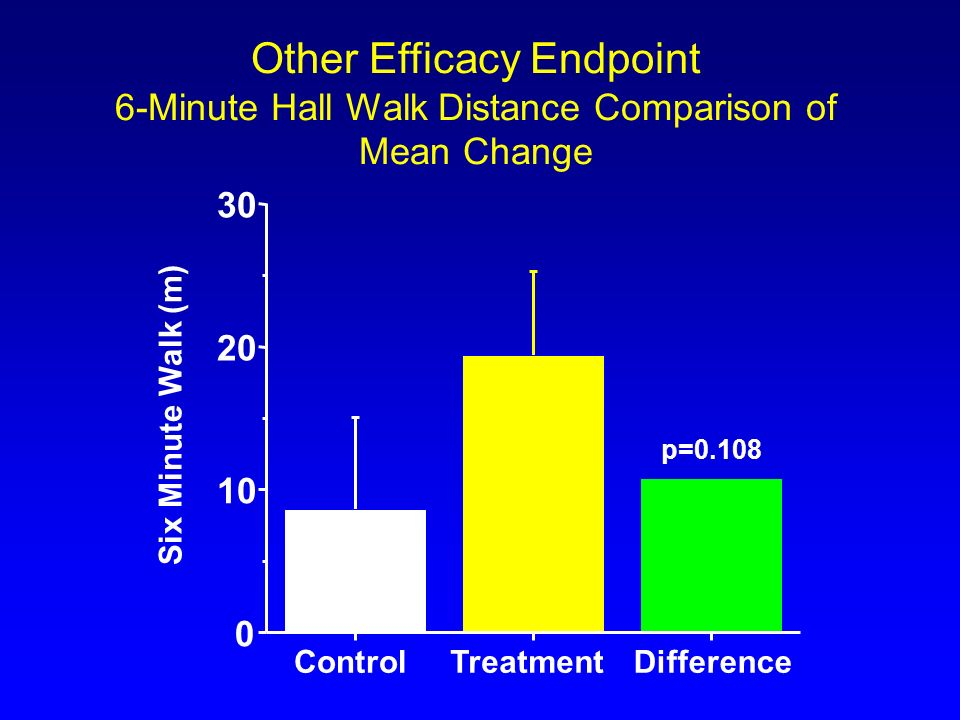 Other Efficacy Endpoint 6-Minute Hall Walk Distance Comparison of Mean Change ControlTreatmentDifference 0 10 20 30 Six Minute Walk (m) p=0.108