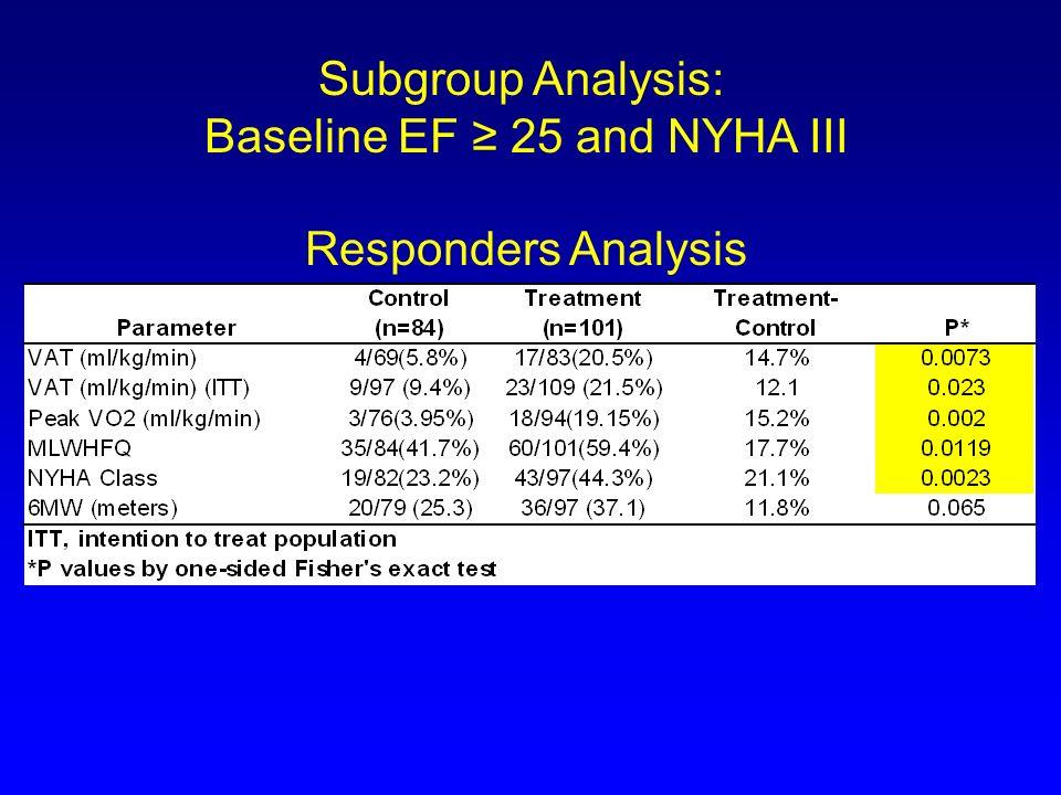 Subgroup Analysis: Baseline EF 25 and NYHA III Responders Analysis