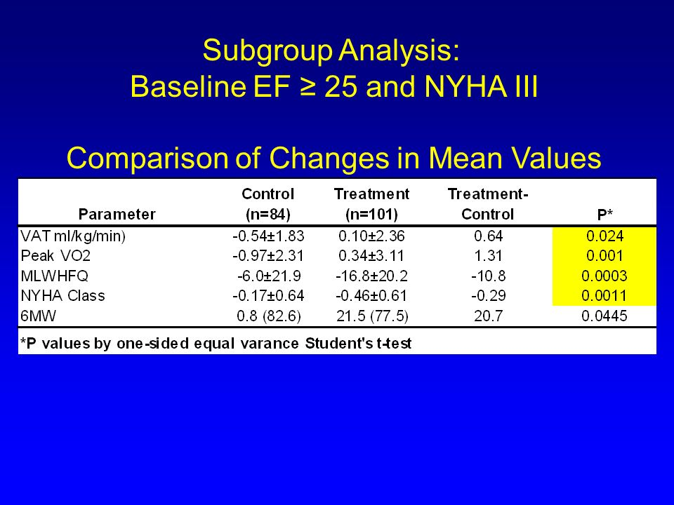 Subgroup Analysis: Baseline EF 25 and NYHA III Comparison of Changes in Mean Values