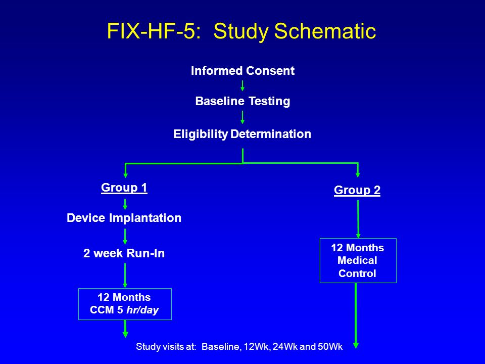 FIX-HF-5: Study Schematic Informed Consent Baseline Testing Eligibility Determination Group 1 Group 2 12 Months CCM 5 hr/day 12 Months Medical Control