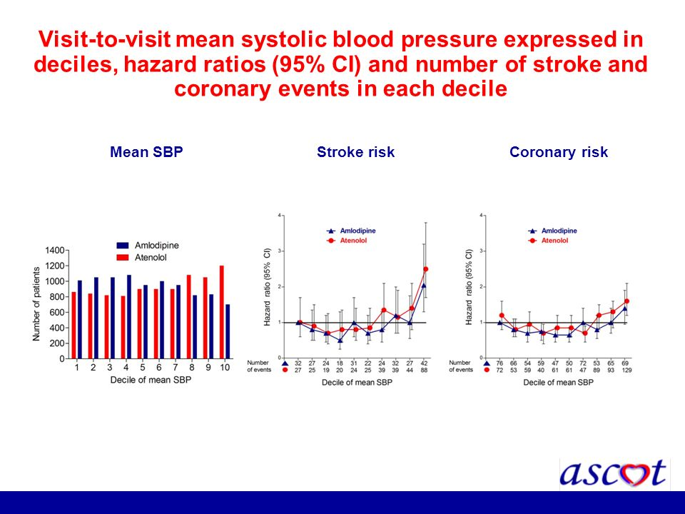 Stroke risk Coronary riskMean SBP Visit-to-visit mean systolic blood pressure expressed in deciles, hazard ratios (95% CI) and number of stroke and co