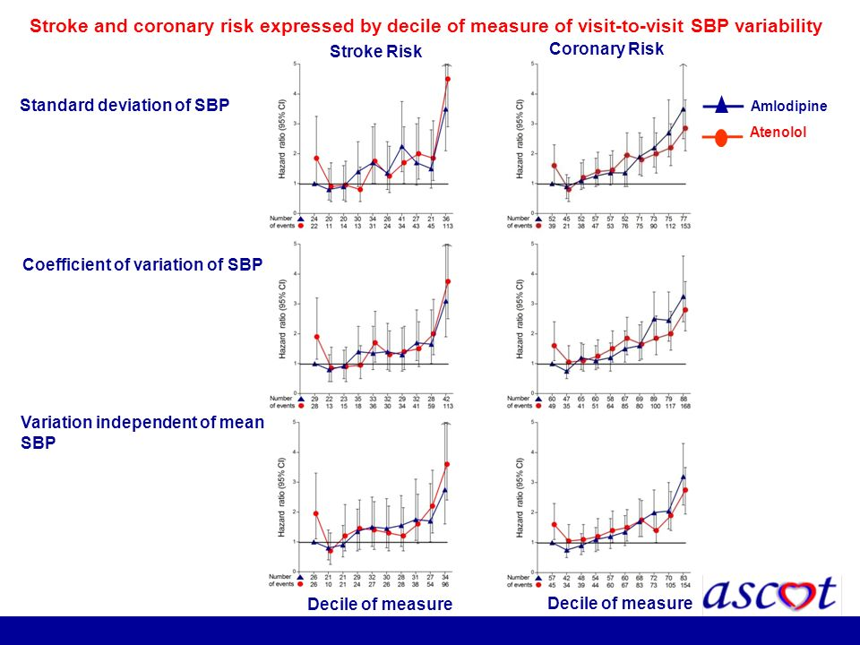 Variation independent of mean SBP Coefficient of variation of SBP Stroke and coronary risk expressed by decile of measure of visit-to-visit SBP variab