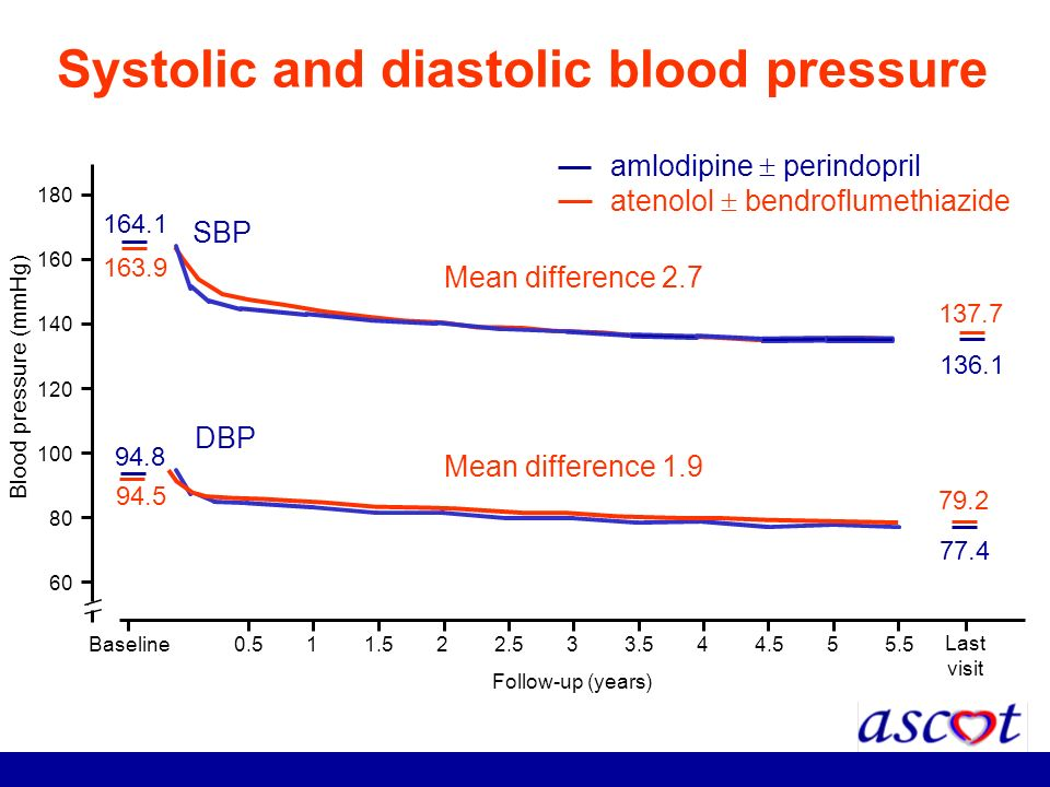 Systolic and diastolic blood pressure Blood pressure (mmHg) 60 80 100 120 140 160 180 Follow-up (years) Baseline0.511.522.533.544.555.5 amlodipine per