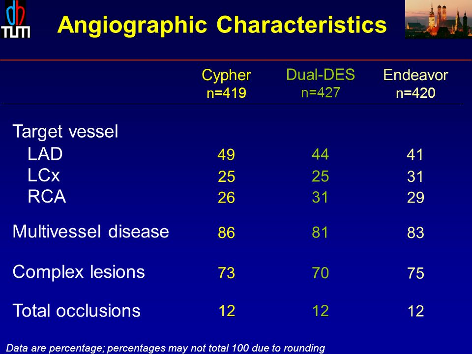 Target vessel LAD LCx RCA Complex lesions Multivessel disease Total occlusions Data are percentage; percentages may not total 100 due to rounding Dual-DES n=427 70 81 31 25 44 12 Cypher n=419 73 86 26 25 49 12 Endeavor n=420 75 83 29 31 41 12 Angiographic Characteristics