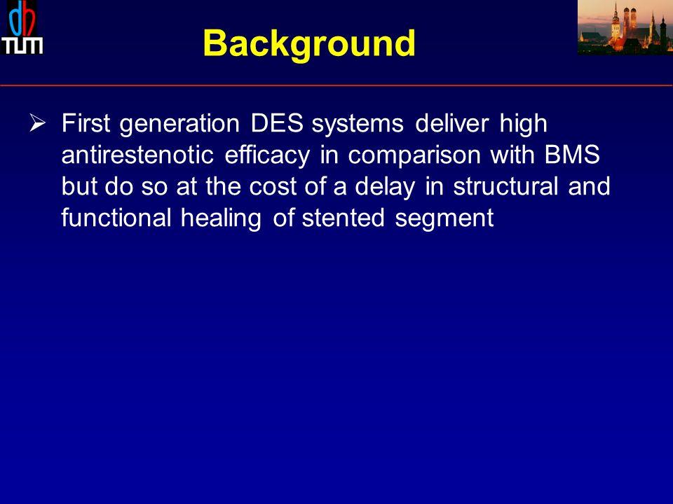 6-8 m 2 yrs* % Binary restenosis Endeavor Cypher Dual-DES p=0.045