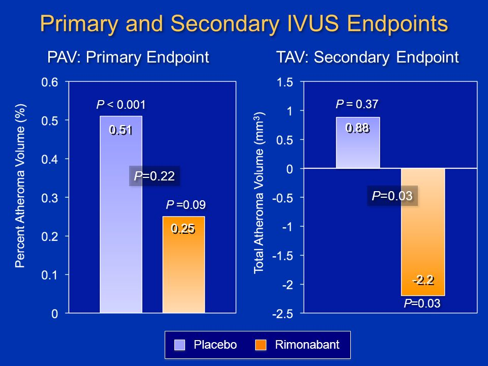 Primary and Secondary IVUS Endpoints P=0.22 P=0.03 PAV: Primary Endpoint TAV: Secondary Endpoint P < P =0.09 P = 0.37 P=0.03 PlaceboRimonabant