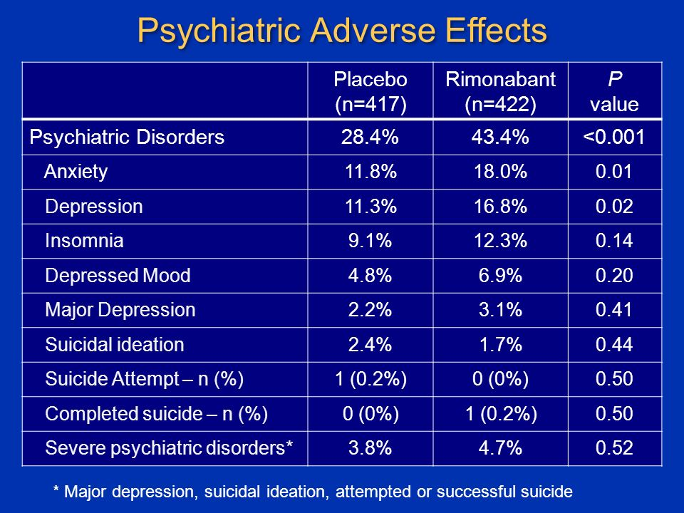 Psychiatric Adverse Effects Placebo (n=417) Rimonabant (n=422) P value Psychiatric Disorders28.4%43.4%<0.001 Anxiety11.8%18.0%0.01 Depression11.3%16.8%0.02 Insomnia9.1%12.3%0.14 Depressed Mood4.8%6.9%0.20 Major Depression2.2%3.1%0.41 Suicidal ideation2.4%1.7%0.44 Suicide Attempt – n (%)1 (0.2%)0 (0%)0.50 Completed suicide – n (%)0 (0%)1 (0.2%)0.50 Severe psychiatric disorders*3.8%4.7%0.52 * Major depression, suicidal ideation, attempted or successful suicide