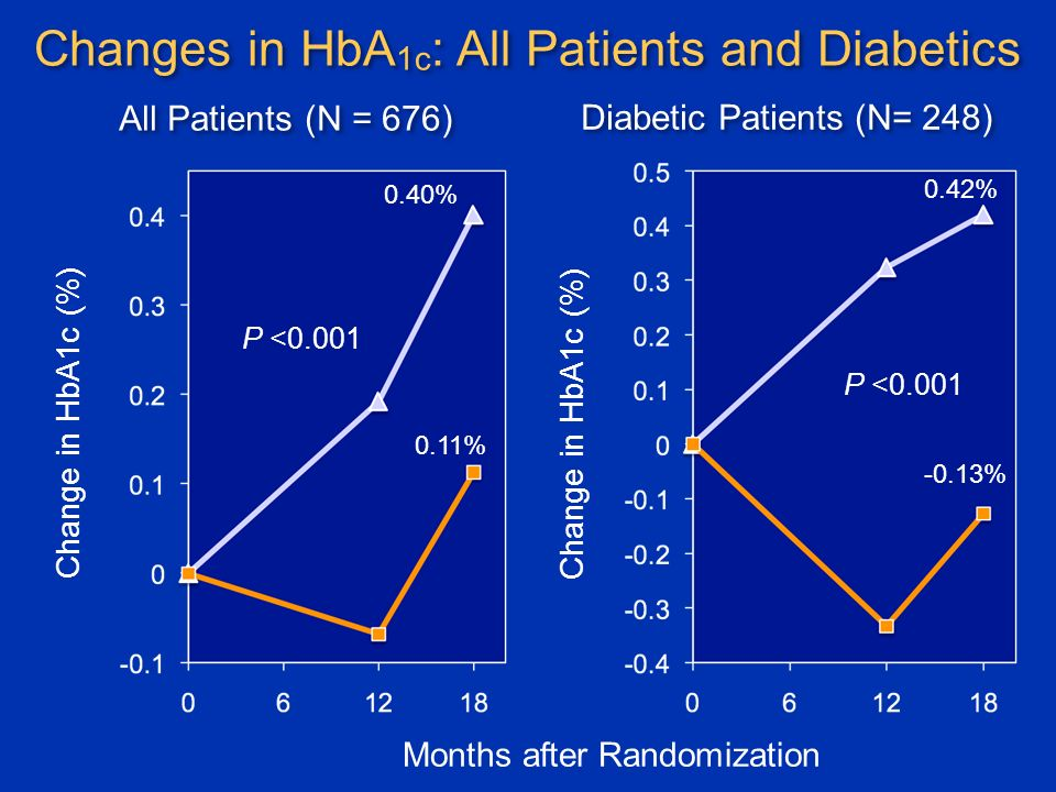 Changes in HbA 1c : All Patients and Diabetics Change in HbA1c (%) Months after Randomization Change in HbA1c (%) P < % 0.11% 0.42% -0.13% All Patients (N = 676) Diabetic Patients (N= 248)